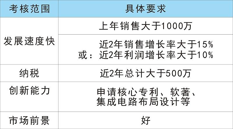 高新技术企业认定奖励